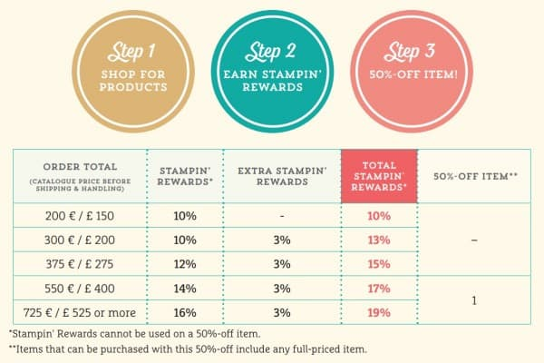 stampin rewards amounts